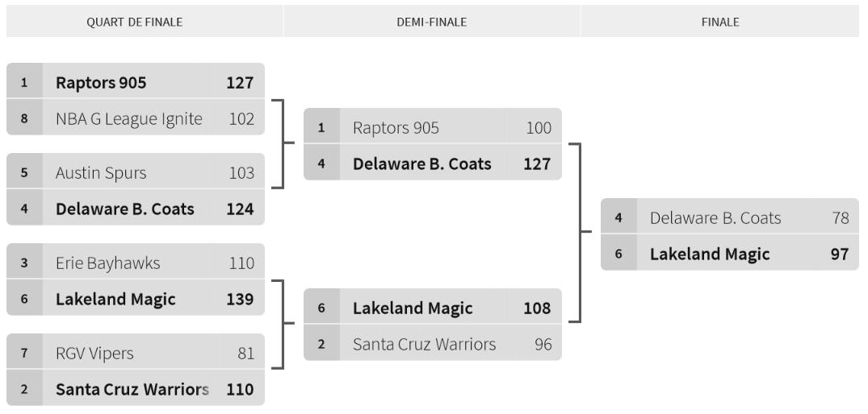 bracket Playoffs 2020-2021